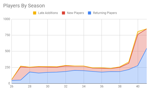Players by Season, showing a distinct rise in Seasons 39-41 after holding steady in Seasons 27-38.